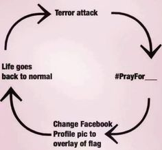 The life cycle of the terrorist attack on social networks