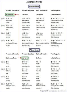 Japanese masu-form and nai-form