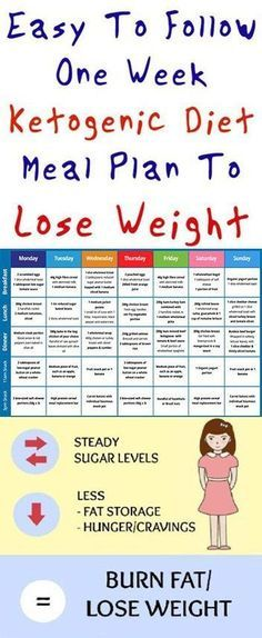 Easy To Follow One Week Ketogenic Diet Meal Plan To Lose Weight- 7 Day Ketogenic Diet Meal Plan