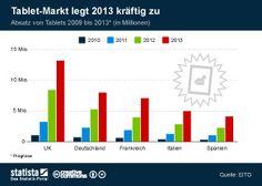 #Infografik: #Tablet-Markt legt 2013 kräftig zu  | Statista