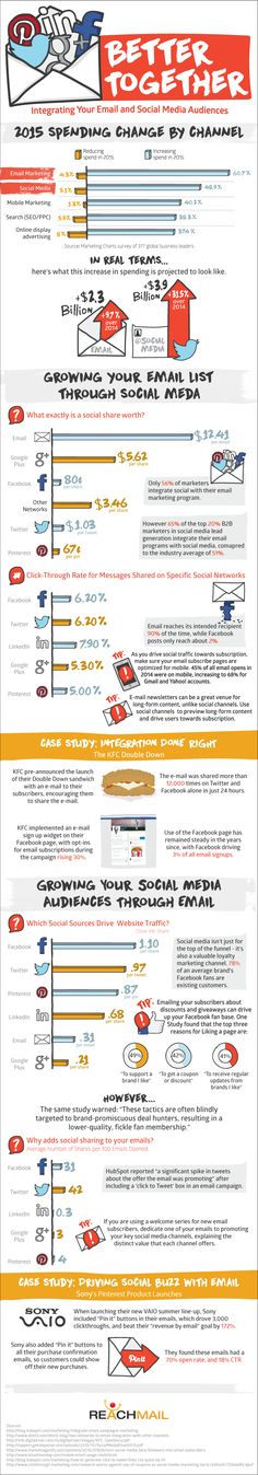 Better Together: Integrating Your Email and Social Media Audiences - #Infographic
