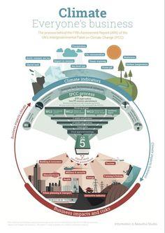 Renewable Energy, Solar Energy, Japanese Soaking Tubs, Information Design, Sustainable Development, Energy Technology, Urban Planning, Data Visualization, Global Warming