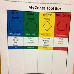 Zones Of Regulation Chart