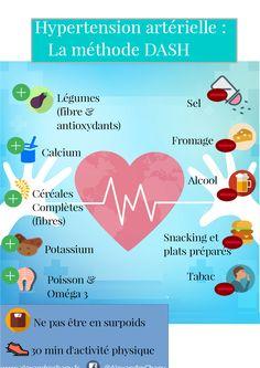 Infographie hypertension régime DASH