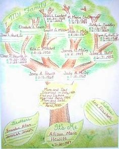 cool way to do a family tree | Visual Storytelling | Pinterest ...