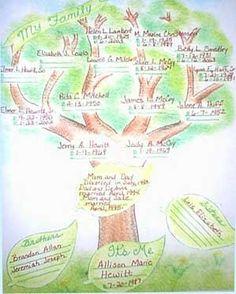 Family Tree scrapbook layout | ** Layout Love ** | Pinterest ...