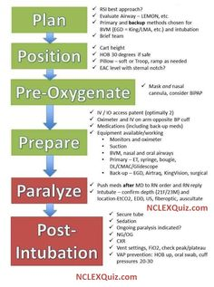 Procedure for Rapid Sequence Intubation (RSI)