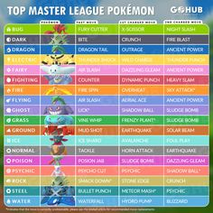 If you are looking for cool Best Pokemon For Master League you've come to the right place. All Pokemon Types, Pokemon Type Chart, Pokemon Tips, Pokemon Names, Top Pokemon, Pokemon Fan, Pokemon Trainer Battle, Go Master, Pokemon Pokedex
