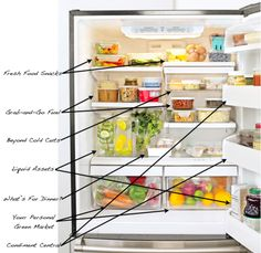 """Another take on the fridge: shuffling the food around can make a huge difference in what we consume every day. """"Studies have shown that we reach for what's convenient and what's visible,"""" says Janet Polivy, Ph.D., professor of psychology at the University of Toronto in Canada. We talked to psychologists, dietitians, and food experts to create a refrigerator that fosters healthy eating. Here's what it looks like.  Top Shelf: Fresh Food Snacks    Think of this eye-level shelf as your kitchen's primary fuel station. Place washed, dried, and cut-up raw vegetables in airtight containers on the top shelf. The same goes for washed, cut-up chunks of pineapple and melon. """"This way, they're the first things you see, and they're ready to eat,"""" says Detroit-based dietitian Bethany Thayer. Berries are perishable, so rinse only before eating. Add a few hard-boiled eggs for a quick peel-and-eat protein boost. Consume all foods here within two or three days, and replenish.    Second Shelf: Grab-and-Go Fuel    Organic yogurt and cottage cheese — which provide healthy doses of calcium and protein — earn prime placement in the next rung. Also on this shelf, hummus and nut butters, which provide protein and good fats; pair them with sliced veggies and fruits. If you're not salt-sensitive, include a jar of naturally fermented pickles; small amounts can aid in digestion. Nuts — particularly calcium-containing almonds and omega-3-rich walnuts — last for months longer when they're chilled (a small handful equals a serving).    Middle Drawer: Beyond Cold Cuts    Avoid salty and nitrate-filled deli fare, and opt for cooked meats and cheese. Shave off slices from leftover roast turkey or chicken; besides being an add-on for salads and sandwiches, turkey and chicken can serve as a protein-packed snack. As for cheese, says Jessica Krane, a dietitian with Sports Club LA/Boston, incorporate 1-inch cubes of Parmigiano-Reggiano or sharp cheddar into savory snacks; a sprinkle of feta or goat cheese """