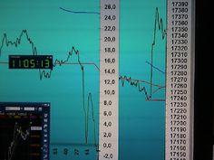 Tradingpuramentegrafico: #trading #FIB risultato -105-15+100+60= +40#tradi...