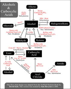 Reactions | Alcohols and Carboxylic Acids Organic Chemistry Reactions Chart