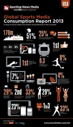 American Sports Content Consumption