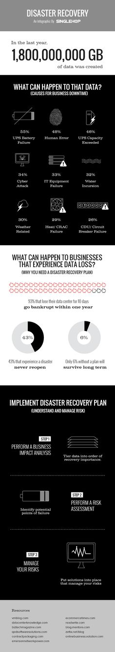 Disaster Recovery Infographic http://small-bizsense.com/4-major-causes-of-downtime-for-small-businesses-and-how-to-avoid-them/