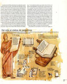 Historia del libro en cuatro infografías.  - Jaime Serra