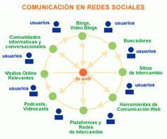 14 Tips para tener éxito en las publicaciones del Social Media
