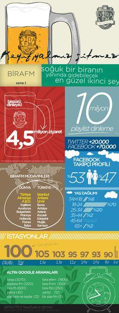Bira.fm Birinci Yılını İnfografikle Kutladı  http://sosyalmedya.co/bira-fm-infografik/
