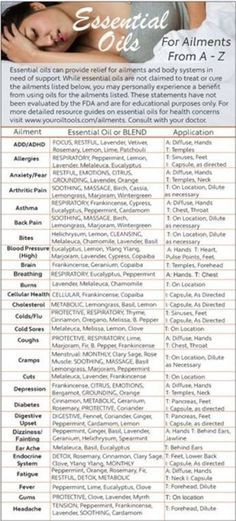 Essential Oils Ailments A-Z Education Cards | Your Oil Tools