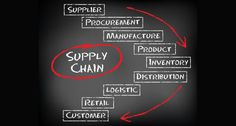 2 - History of Supply Chain and Logistics Management