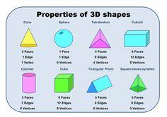 First Grade math - properties of shapes Kindergarten Math Worksheets, Math Activities, Homeschool Kindergarten, Homeschooling, 3d Shape Properties, Math Properties, 3d Shapes Worksheets, Addition Worksheets, Shape Chart