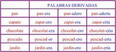 PALABRAS DERIVADAS: son las que se forman a partir de otras palabras añadiéndoles al final una sílaba o un grupo de sílabas.    depasteo.b...