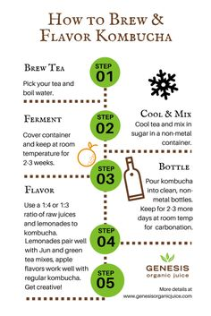 How To Flavor Kombucha with Raw Juice Easy step-by-step guides and charts to make & flavor kombucha at home Kombucha Fermentation, Kombucha Scoby, How To Brew Kombucha, Fermentation Recipes, Homebrew Recipes, Making Kombucha, Kombucha Brewing, Kombucha Flavors, Kombucha Recipe