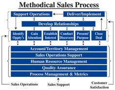 Methodical Sales Process