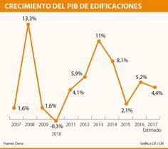 Según Camacol, este año el PIB del sector edificador crecerá 4,4% Line Chart, Grow Taller