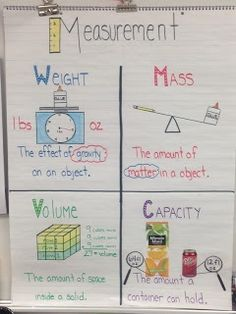 measurement anchor chart yes.Resourceful Ragland: Measurement weight,mass,volume and capacity anchor chart. 4th Grade Science, Fourth Grade Math, Middle School Science, Math Charts, Math Anchor Charts, Teaching Measurement, Teaching Math, Measurement Activities, Measurement Chart