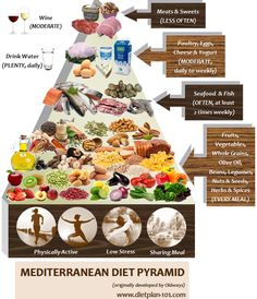 Mediterranean Diet: Not A Diet, But A Healthy Living Lifestyle - Diet Plan 101