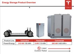 Tesla's Powertrain Group: Driving the Grid-Scale Energy Storage Business : Greentech Media