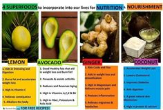 Superfoods to incorporate into our lives for nutrition&nourishment lemon avocado ginger coconut Healthy Fats, Healthy Weight Loss, Healthy Eating, Clean Eating, Healthy Choices, Stay Healthy, Eating Raw, Healthy Mind, Eating Well