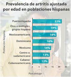 An estimated 3.1 million Hispanics have arthritis