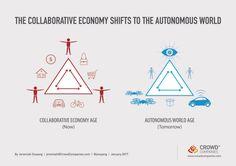 vers l'automatisation de l'économie collaborative par Jeremiah Owyang