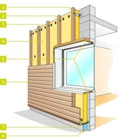 full cladding layout and design House Cladding, Timber Cladding, Exterior Cladding, Wood Architecture, Architecture Details, Isolation Facade, Sauna Design, Cladding Systems, Wood Facade