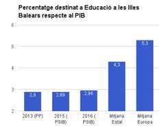 Moviment Menorca Edu21: Percentatge del PIB destinat a Educació