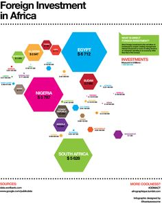 Interesting Infographic of Foreign Investment on the African Continent #Africa #investment #infographic