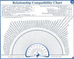 Resultado de imagen de Pendulum Charts