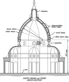 EARLY RENAISSANCE, Brunelleschi; section of Santa Maria del Fiore. # To make the construction design of the dome more difficult, a drum had been built with large round windows in the sides. That means, lateral thrusts could not be brought to the ground through side vaults,as at the Hagia Sophia. It would have been impossible to build a wooden framework strong enough to support such a dome during construction, which was why the dome was not built by 1418.#