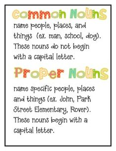 Included in this packet are 8 parts of speech posters, including definitons and examples in