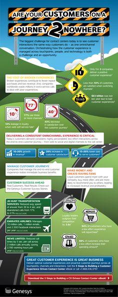 Genesys Customer Journey Infographic