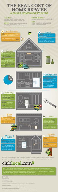 The Real Cost of Home Repair: A Smart Homeowner's Guide #Infographic #HomeMaintenance
