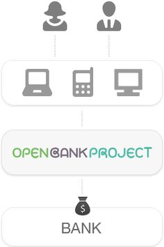 Open Bank Project | Home