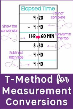 The t-method is a powerful strategy for teaching measurement conversions. Students can use the t strategy when converting lengths and elapsed time. This is a strategy helps students identify how much time has passed as well as when something began or ended. The t-method is a visual representation for measurement conversions.