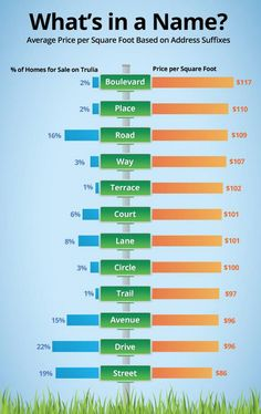 Who knew? Check out these real estate stats! #realestate #orangecounty via @truliapro