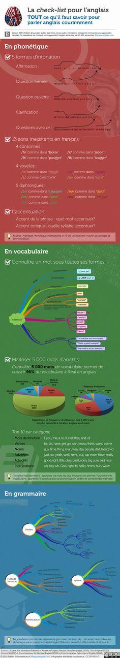 Tout ce qu'il faut savoir pour parler anglais en une infographie. Où en êtes-vous, vous?