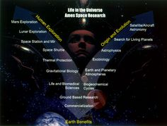 the viewgraph shows the research at NASA that relates to the study of life in the universe To cool.