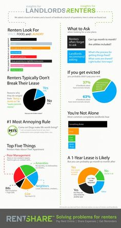 The Truth About Renting