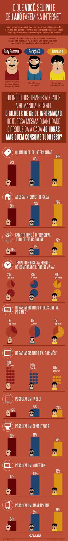 Onde está você, seu pai e seu avô na internet? #Infografico