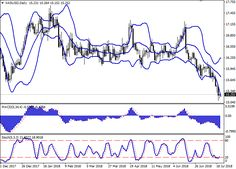 XAG/USD: silver prices decline 20 July 2018, 10:36 free forex signals