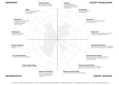 Interaction Design Process | DESN315